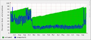 Yearly disk utilization for E-Mail storage.