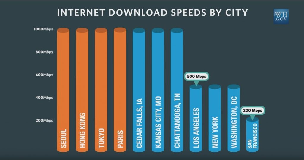Screen Shot Internet Download Speeds By City